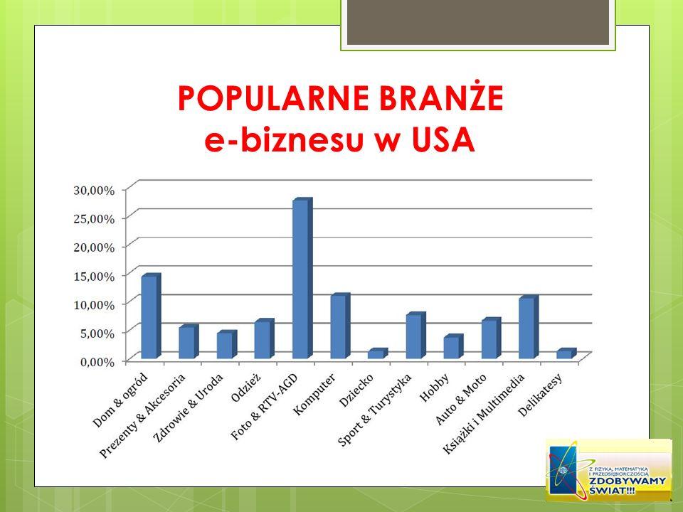 POPULARNE BRANŻE e-biznesu w USA