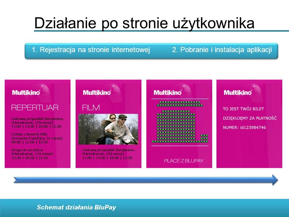 Działanie po stronie użytkownika 1. Rejestracja na stronie internetowej2. Pobranie i instalacja aplikacji Schemat działania BluPay