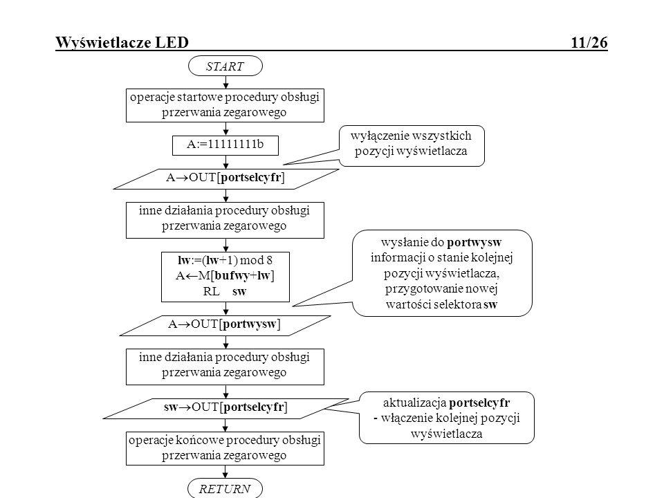 Wyświetlacze LED 11/26 A OUT[portselcyfr] START lw:=(lw+1) mod 8 A M[bufwy+lw] RL sw RETURN inne działania procedury obsługi przerwania zegarowego ope