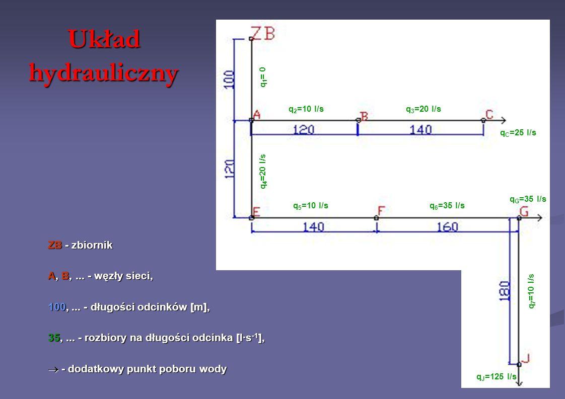 Układ hydrauliczny ZB - zbiornik A, B,... - węzły sieci, 100,... - długości odcinków [m], 35,... - rozbiory na długości odcinka [l·s -1 ], - dodatkowy