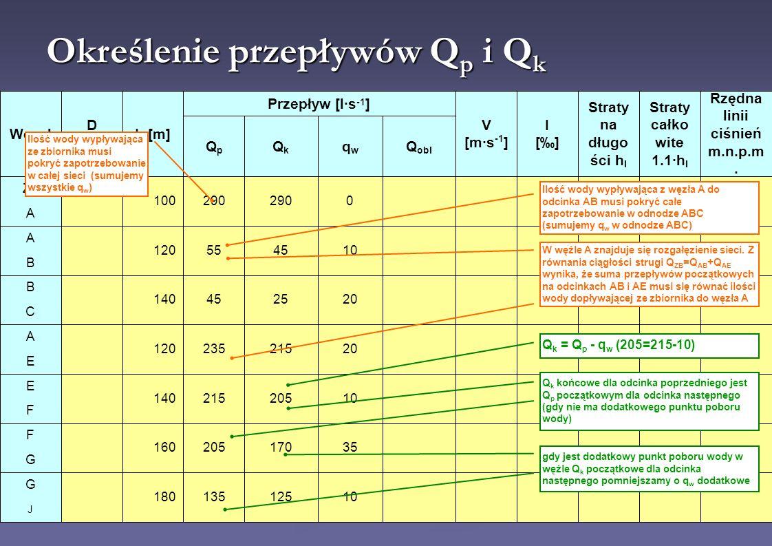 Określenie przepływów Q p i Q k Ilość wody wypływająca ze zbiornika musi pokryć zapotrzebowanie w całej sieci (sumujemy wszystkie q w ) Ilość wody wyp