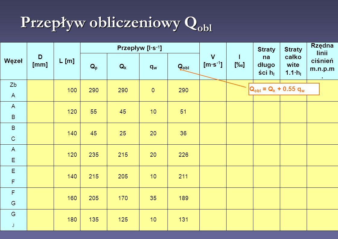 Przepływ obliczeniowy Q obl Q obl = Q k + 0.55 q w