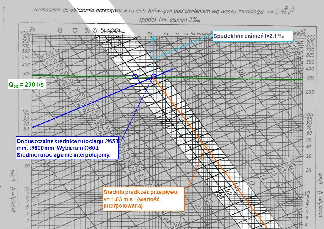 Q obl = 290 l/s Dopuszczalne średnice rurociągu 650 mm, 600 mm. Wybieram 600. Średnic rurociągu nie interpolujemy. Średnia prędkość przepływu v= 1.03