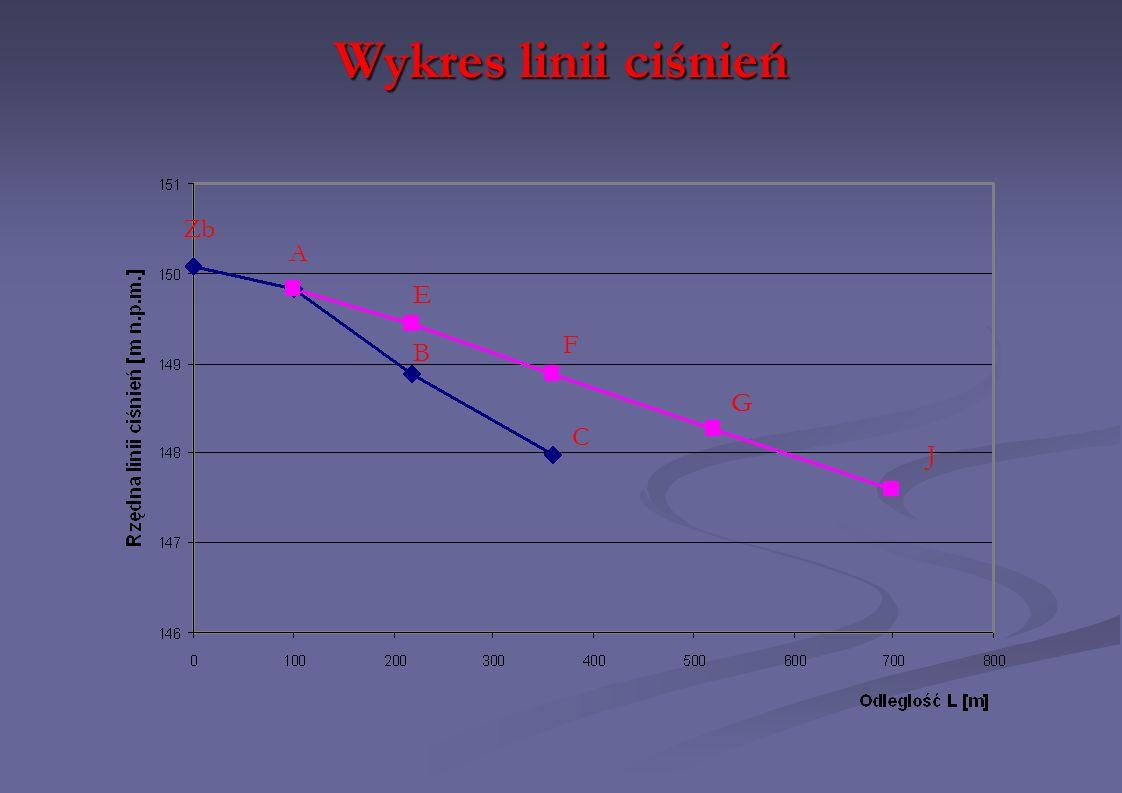 Wykres linii ciśnień Zb A B E F G J C