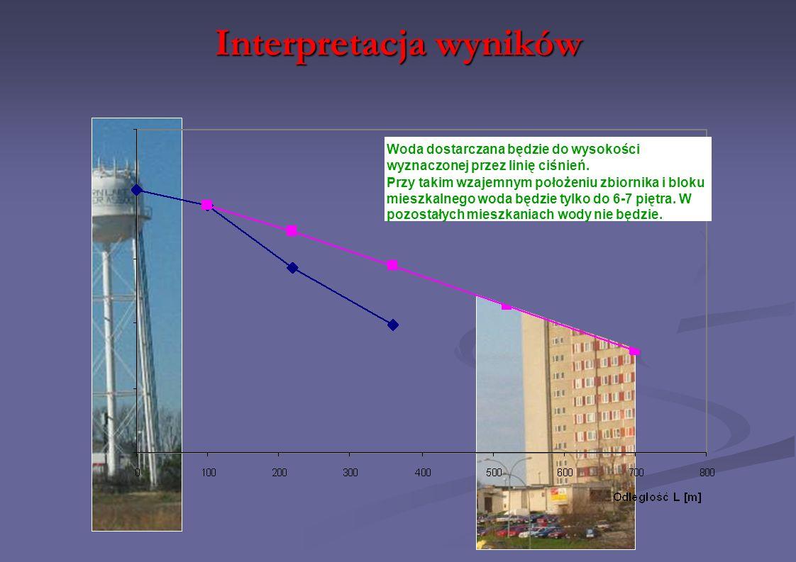 Interpretacja wyników Woda dostarczana będzie do wysokości wyznaczonej przez linię ciśnień. Przy takim wzajemnym położeniu zbiornika i bloku mieszkaln