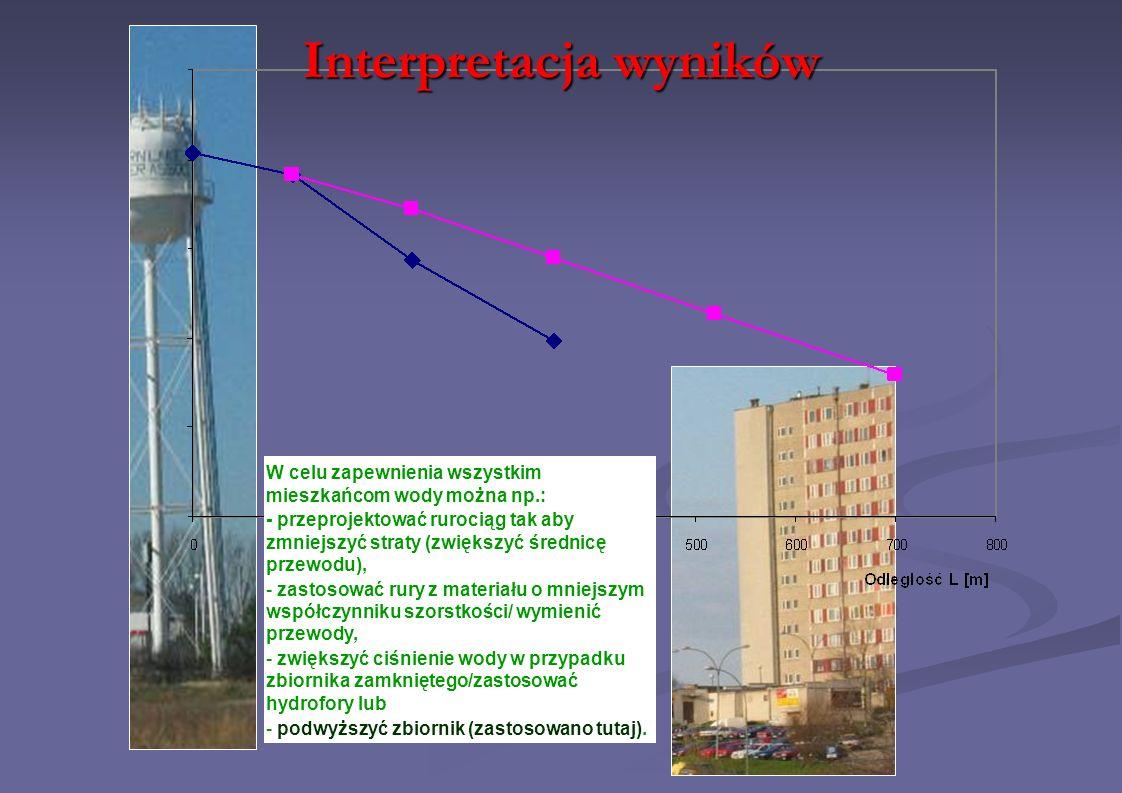 Interpretacja wyników W celu zapewnienia wszystkim mieszkańcom wody można np.: - przeprojektować rurociąg tak aby zmniejszyć straty (zwiększyć średnic