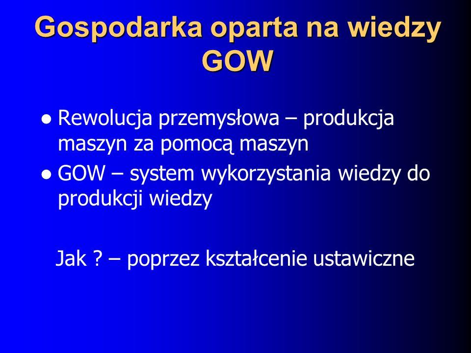 Gospodarka oparta na wiedzy GOW Rewolucja przemysłowa – produkcja maszyn za pomocą maszyn GOW – system wykorzystania wiedzy do produkcji wiedzy Jak .