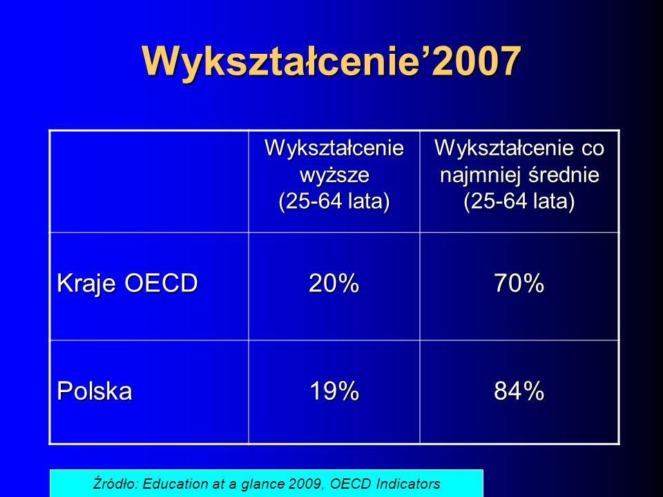 Wykształcenie2007 Wykształcenie wyższe (25-64 lata) Wykształcenie co najmniej średnie (25-64 lata) Kraje OECD 20%70% Polska19%84% Źródło: Education at a glance 2009, OECD Indicators