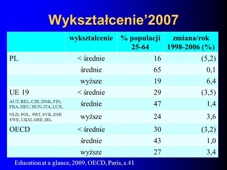 Wykształcenie2007 wykształcenie% populacji 25-64 zmiana/rok 1998-2006 (%) PL< średnie16(5,2) średnie650,1 wyższe196,4 UE 19< średnie29(3,5) AUT, BEL, CZE, DNK, FIN, FRA, DEU, HUN, ITA, LUX, średnie471,4 NLD, POL, PRT, SVK, ESP, SWE, UKM, GRE, IRL wyższe243,6 OECD< średnie30(3,2) średnie431,0 wyższe273,4 Education at a glance, 2009, OECD, Paris, s.41
