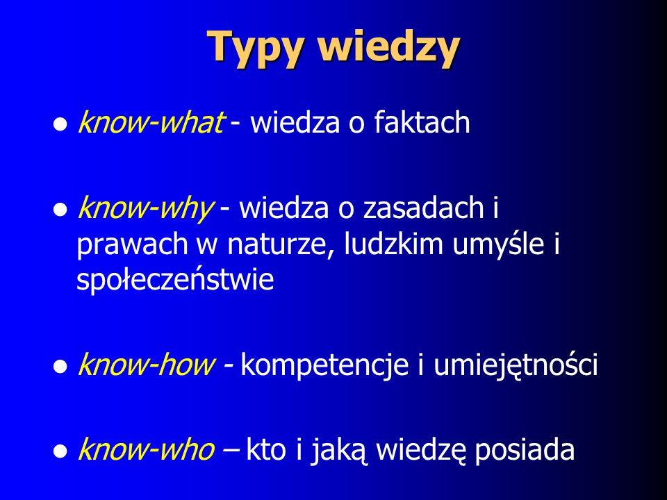 Typy wiedzy know-what - wiedza o faktach know-why - wiedza o zasadach i prawach w naturze, ludzkim umyśle i społeczeństwie know-how - kompetencje i umiejętności know-who – kto i jaką wiedzę posiada