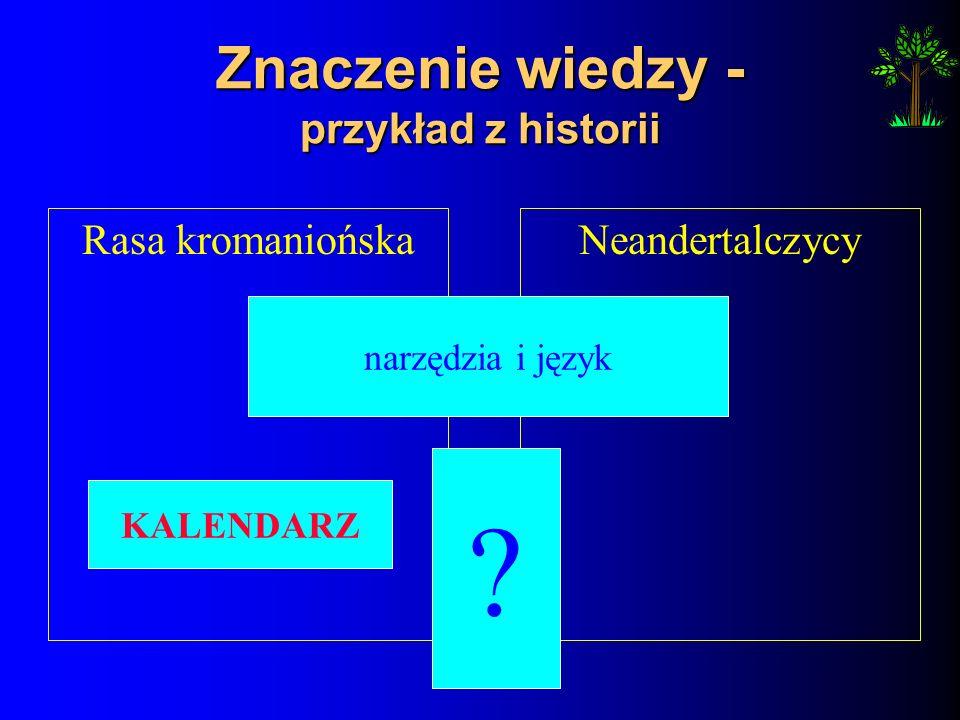 Znaczenie wiedzy - przykład z historii Rasa kromaniońskaNeandertalczycy narzędzia i język KALENDARZ ?