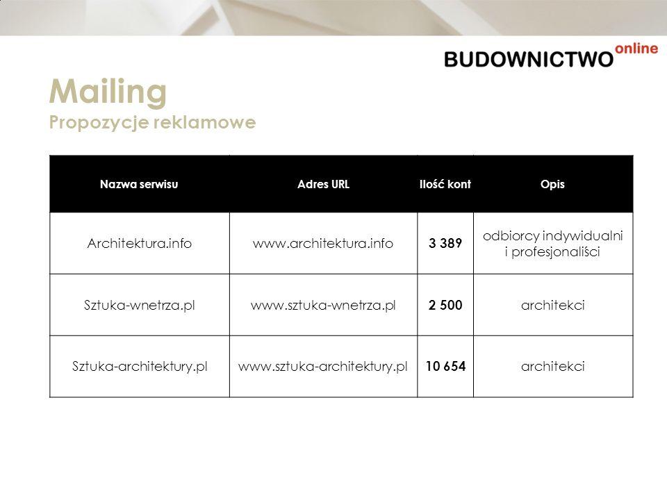 Nazwa serwisuAdres URLIlość kontOpis Architektura.infowww.architektura.info 3 389 odbiorcy indywidualni i profesjonaliści Sztuka-wnetrza.plwww.sztuka-