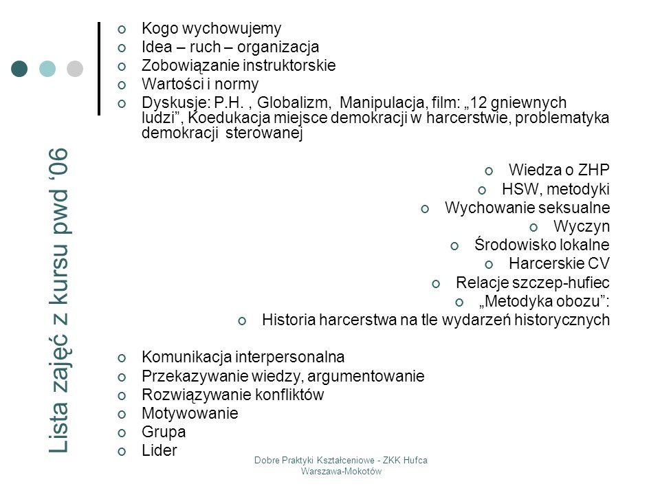 Dobre Praktyki Kształceniowe - ZKK Hufca Warszawa-Mokotów Kogo wychowujemy Idea – ruch – organizacja Zobowiązanie instruktorskie Wartości i normy Dysk