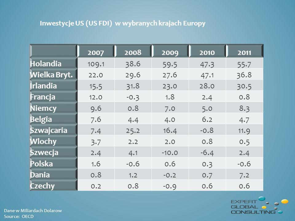 Inwestycje US (US FDI) w wybranych krajach Europy Dane w Miliardach Dolarow Source: OECD