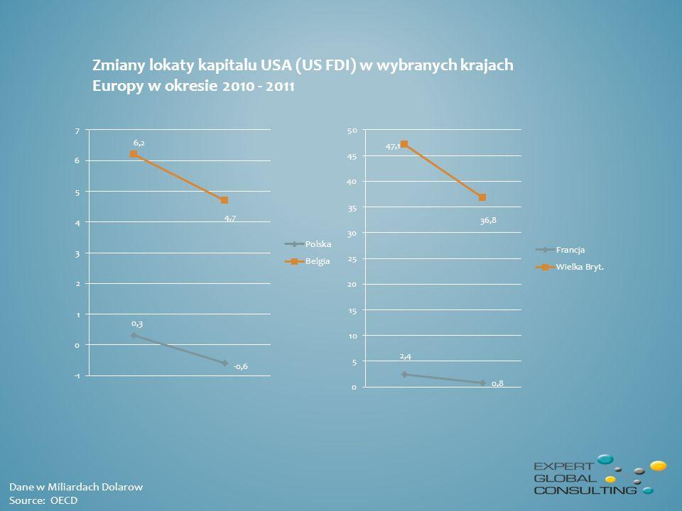 Zmiany lokaty kapitalu USA (US FDI) w wybranych krajach Europy w okresie 2010 - 2011 Dane w Miliardach Dolarow Source: OECD
