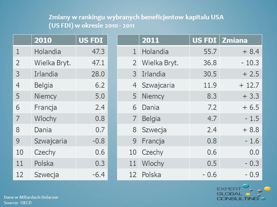 Zmiany w rankingu wybranych beneficjentow kapitalu USA (US FDI) w okresie 2010 - 2011 Dane w Miliardach Dolarow Source: OECD 2010US FDI 1Holandia47.3 2Wielka Bryt.47.1 3Irlandia28.0 4Belgia6.2 5Niemcy5.0 6Francja2.4 7Wlochy0.8 8Dania0.7 9Szwajcaria-0.8 10Czechy0.6 11Polska0.3 12Szwecja-6.4 2011US FDIZmiana 1Holandia55.7+ 8.4 2Wielka Bryt.36.8- 10.3 3Irlandia30.5+ 2.5 4Szwajcaria11.9+ 12.7 5Niemcy8.3+ 3.3 6Dania7.2+ 6.5 7Belgia4.7- 1.5 8Szwecja2.4+ 8.8 9Francja0.8- 1.6 10Czechy0.60.0 11Wlochy0.5- 0.3 12Polska- 0.6- 0.9