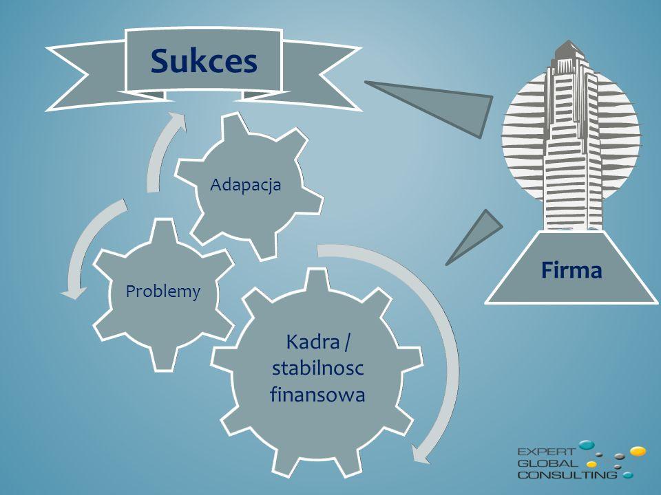 Kadra / stabilnosc finansowa Problemy Adapacja Firma Sukces