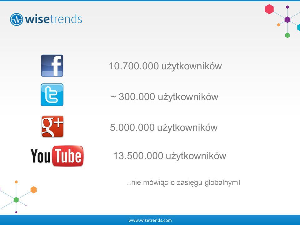 10.700.000 użytkowników ~ 300.000 użytkowników 5.000.000 użytkowników 13.500.000 użytkowników..nie mówiąc o zasięgu globalnym!