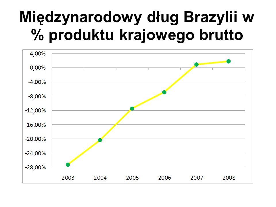 Międzynarodowe rezerwy Brazylii