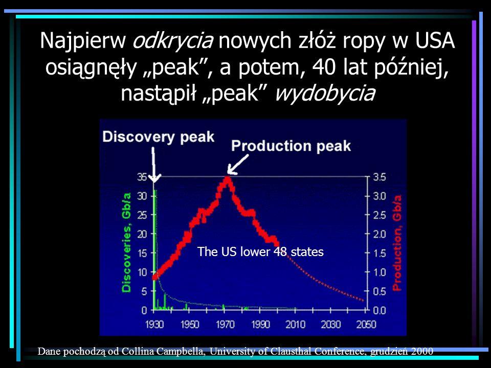 Najpierw odkrycia nowych złóż ropy w USA osiągnęły peak, a potem, 40 lat później, nastąpił peak wydobycia Dane pochodzą od Collina Campbella, Universi