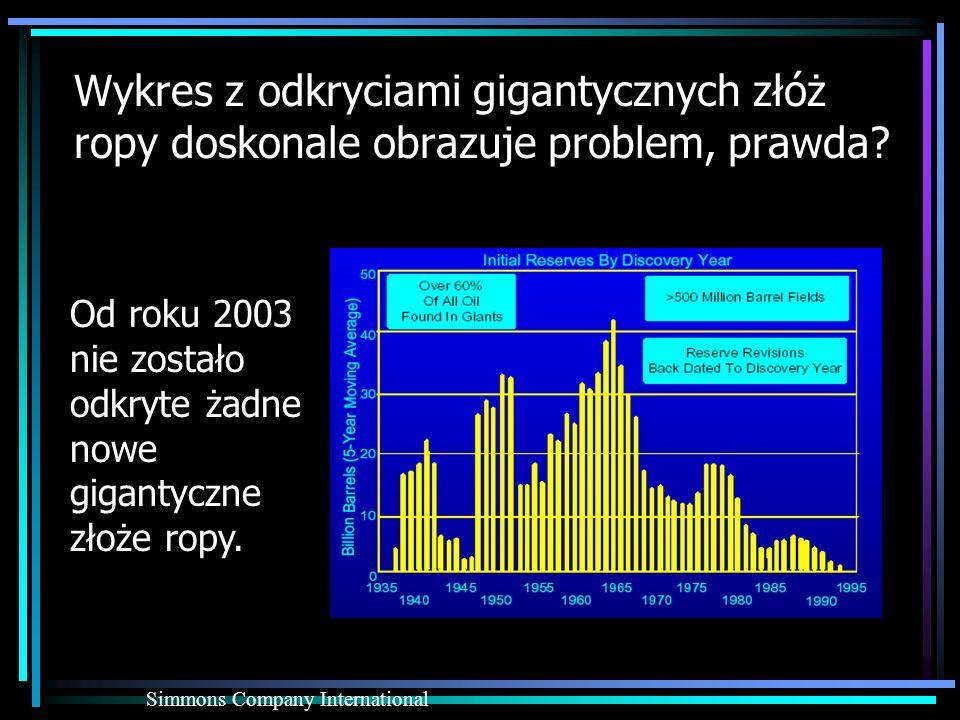 Wykres z odkryciami gigantycznych złóż ropy doskonale obrazuje problem, prawda? Simmons Company International Od roku 2003 nie zostało odkryte żadne n