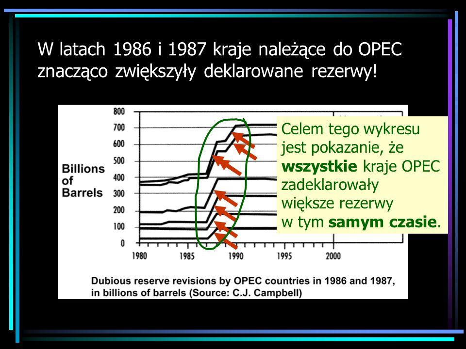 W latach 1986 i 1987 kraje należące do OPEC znacząco zwiększyły deklarowane rezerwy! Celem tego wykresu jest pokazanie, że wszystkie kraje OPEC zadekl