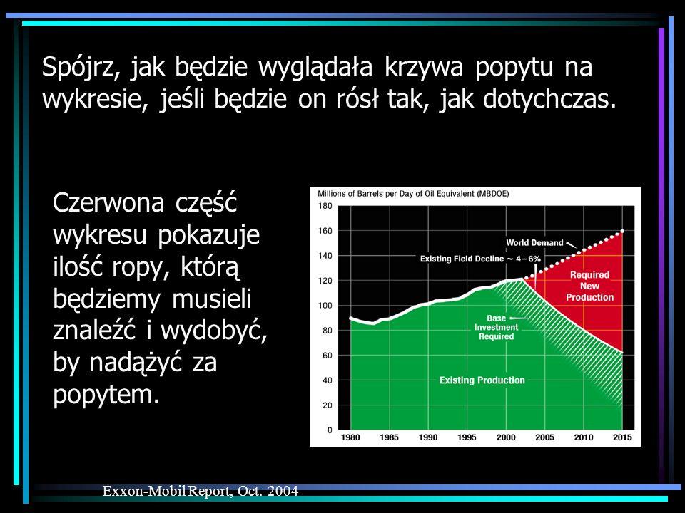 Spójrz, jak będzie wyglądała krzywa popytu na wykresie, jeśli będzie on rósł tak, jak dotychczas. Czerwona część wykresu pokazuje ilość ropy, którą bę