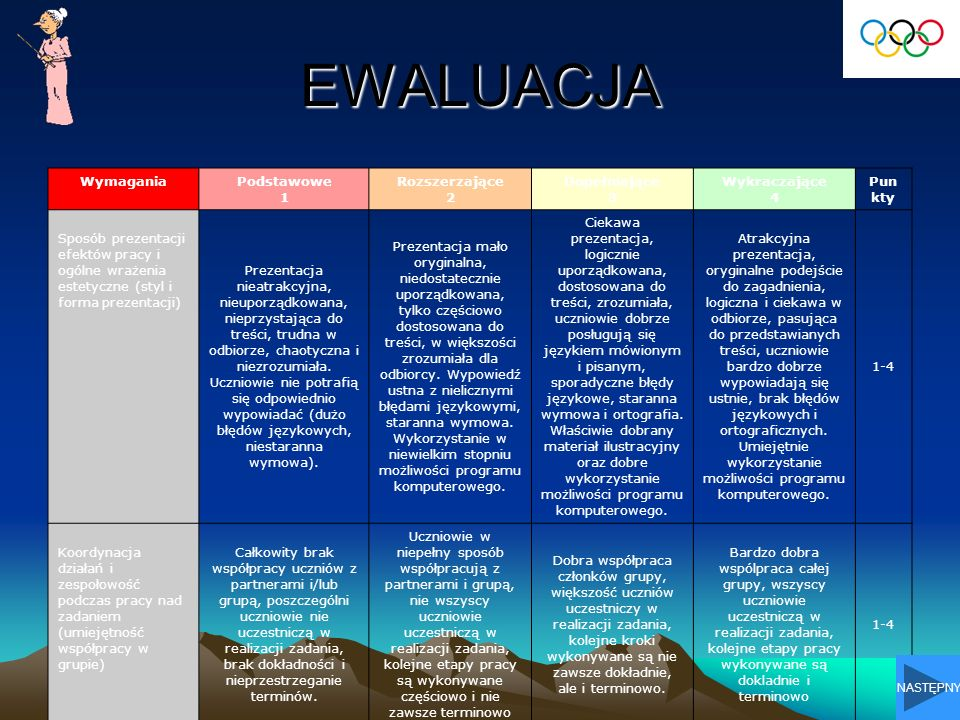EWALUACJA Jesteście oceniani jako zespół, od Waszej współpracy, wkładu pracy członków grup oraz odpowiedniej koordynacji działań zależy-w dużej mierze-końcowa ocena projektu.