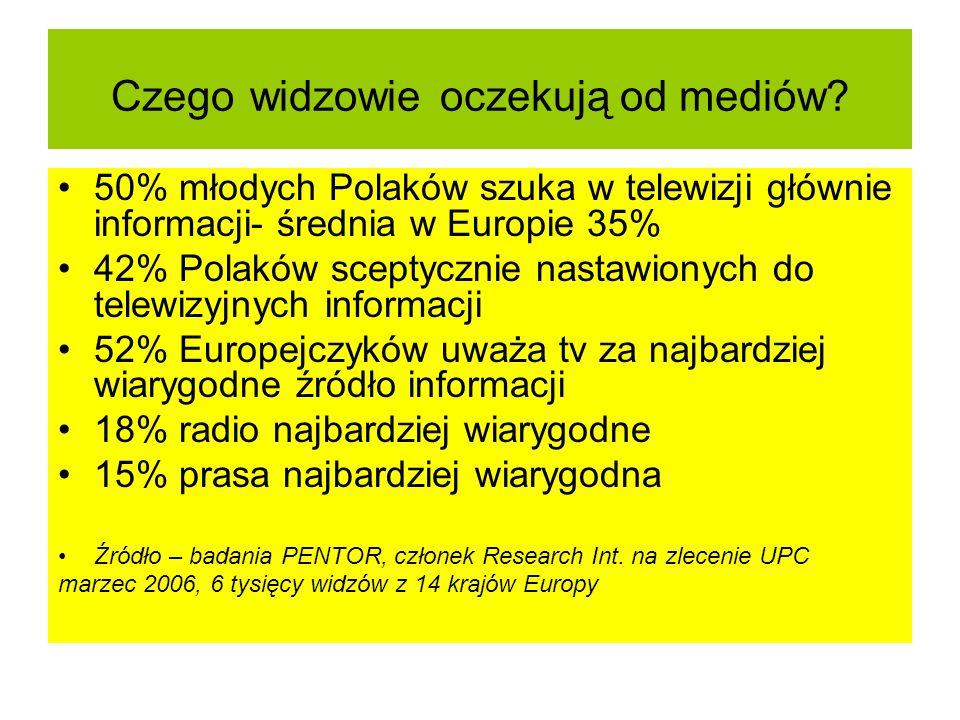 Czego widzowie oczekują od mediów? 50% młodych Polaków szuka w telewizji głównie informacji- średnia w Europie 35% 42% Polaków sceptycznie nastawionyc