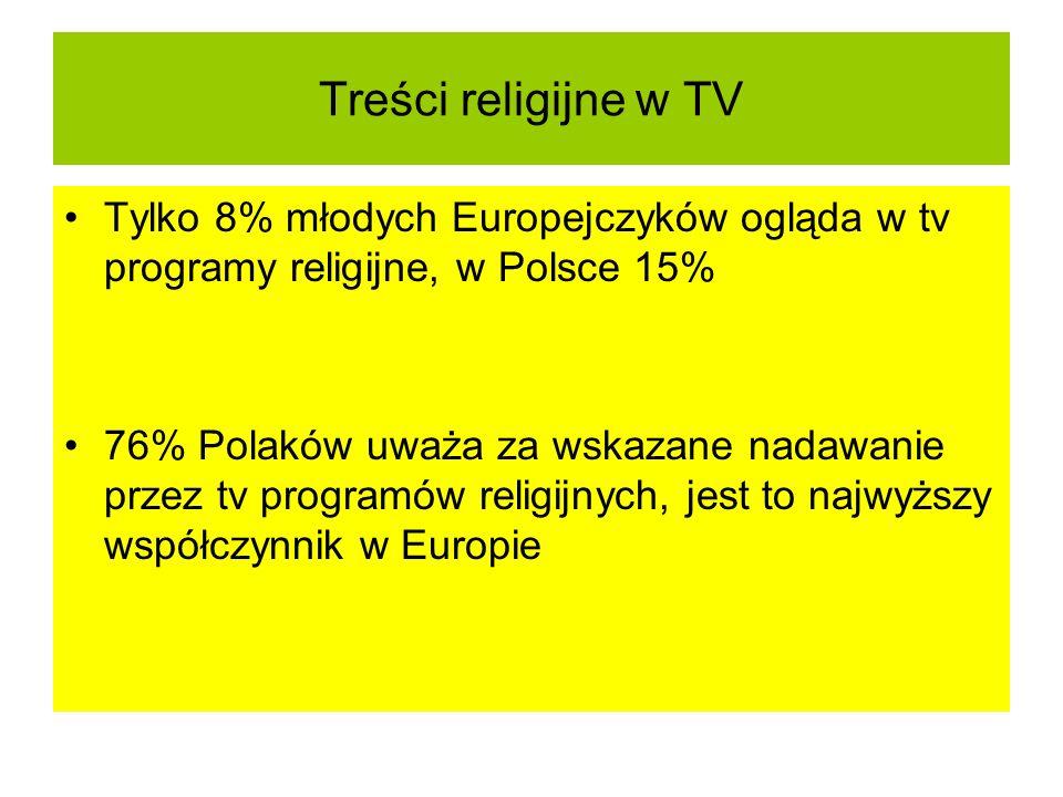 Treści religijne w TV Tylko 8% młodych Europejczyków ogląda w tv programy religijne, w Polsce 15% 76% Polaków uważa za wskazane nadawanie przez tv pro
