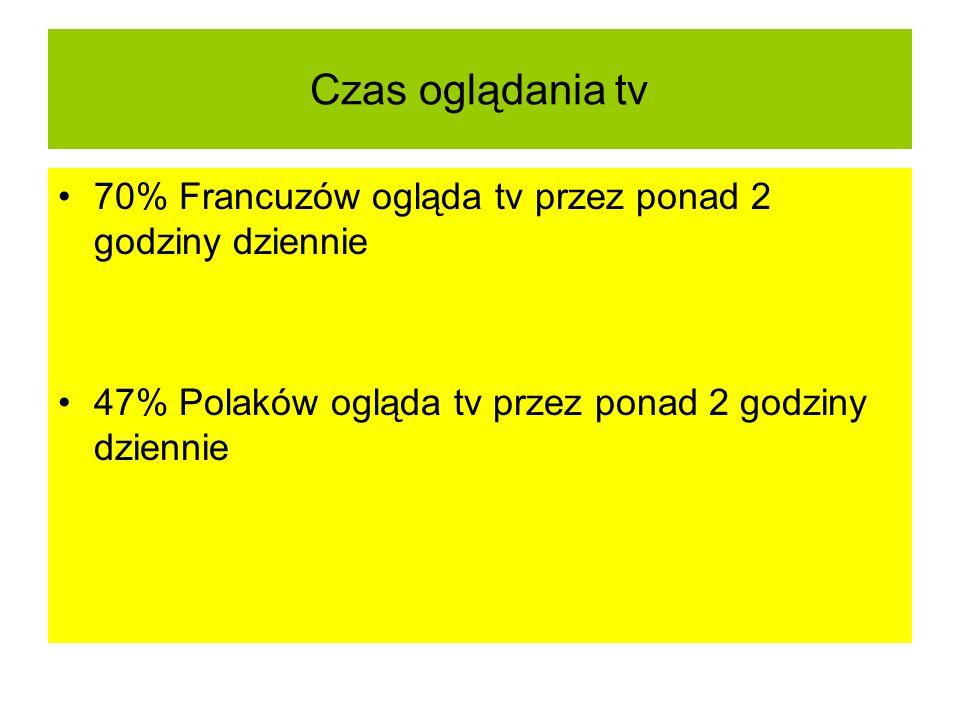Czas oglądania tv 70% Francuzów ogląda tv przez ponad 2 godziny dziennie 47% Polaków ogląda tv przez ponad 2 godziny dziennie