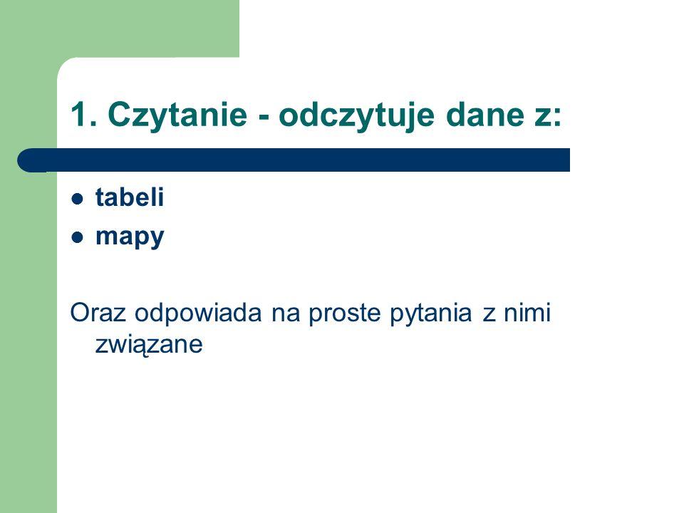 1. Czytanie - odczytuje dane z: tabeli mapy Oraz odpowiada na proste pytania z nimi związane