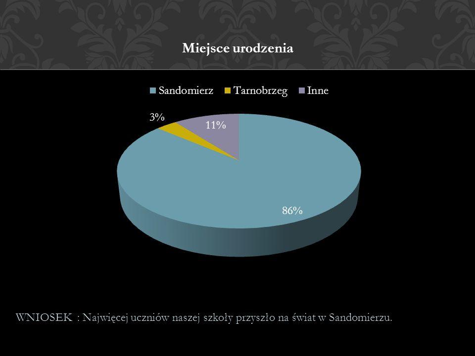 Miejsce urodzenia WNIOSEK : Najwięcej uczniów naszej szkoły przyszło na świat w Sandomierzu.