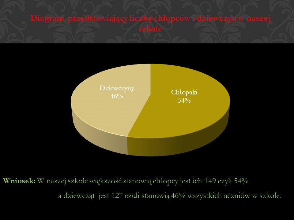 Diagram przedstawiający liczbę chłopców i dziewczyn w naszej szkole Wniosek: W naszej szkole większość stanowią chłopcy jest ich 149 czyli 54% a dziew