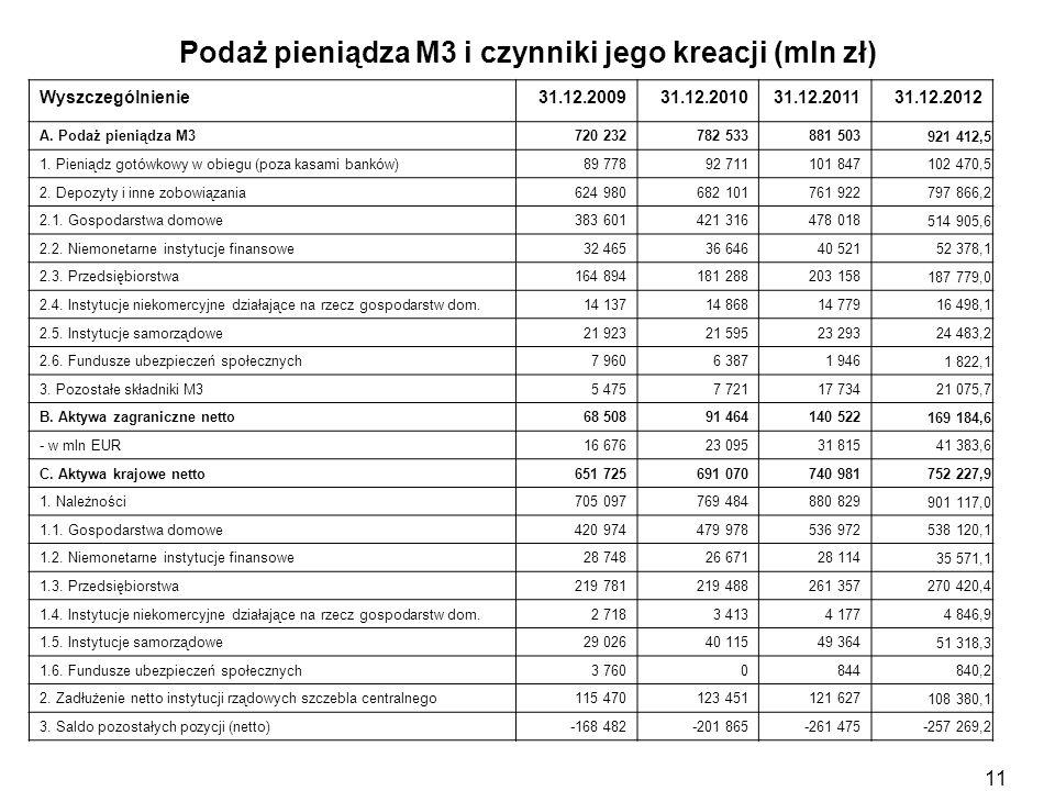 Podaż pieniądza M3 i czynniki jego kreacji (mln zł) Wyszczególnienie31.12.200931.12.201031.12.201131.12.2012 A. Podaż pieniądza M3 720 232782 533881 5