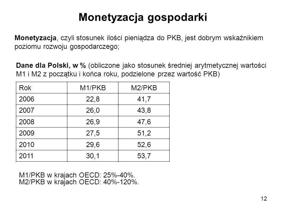 Monetyzacja gospodarki RokM1/PKBM2/PKB 200622,841,7 200726,043,8 200826,947,6 200927,551,2 201029,652,6 201130,153,7 Dane dla Polski, w % (obliczone j