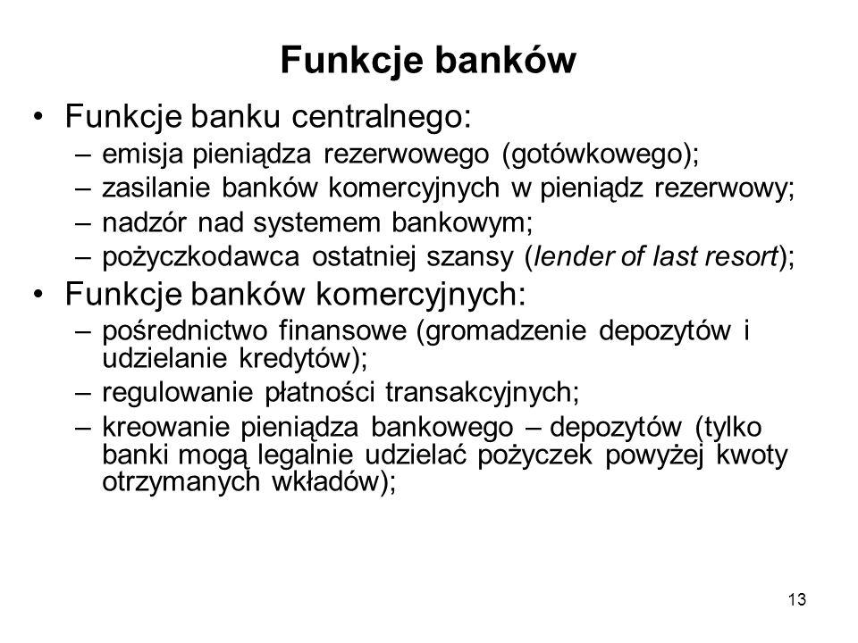 Funkcje banków Funkcje banku centralnego: –emisja pieniądza rezerwowego (gotówkowego); –zasilanie banków komercyjnych w pieniądz rezerwowy; –nadzór na