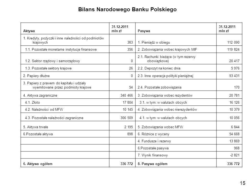 Bilans Narodowego Banku Polskiego Aktywa 31.12.2011 mln złPasywa 31.12.2011 mln zł 1. Kredyty, pożyczki i inne należności od podmiotów krajowych3831.
