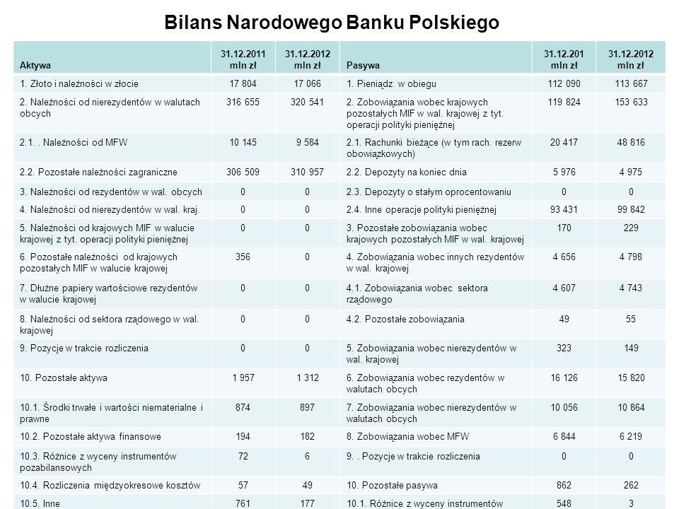 Bilans Narodowego Banku Polskiego Aktywa 31.12.2011 mln zł 31.12.2012 mln złPasywa 31.12.201 mln zł 31.12.2012 mln zł 1. Złoto i należności w złocie17