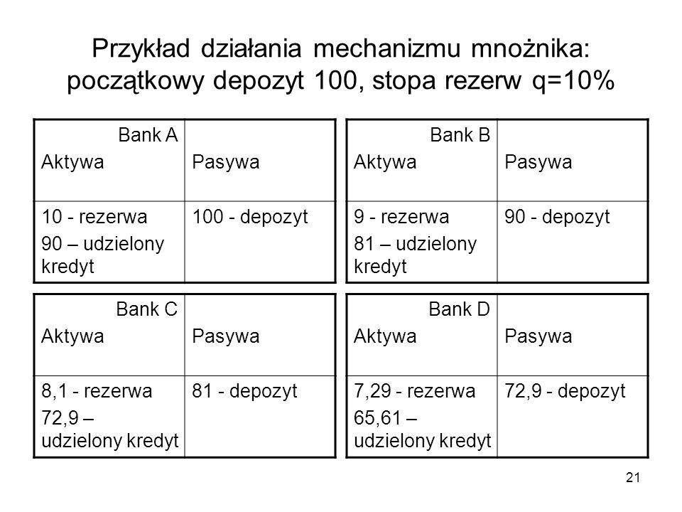 Przykład działania mechanizmu mnożnika: początkowy depozyt 100, stopa rezerw q=10% Bank A AktywaPasywa 10 - rezerwa 90 – udzielony kredyt 100 - depozy