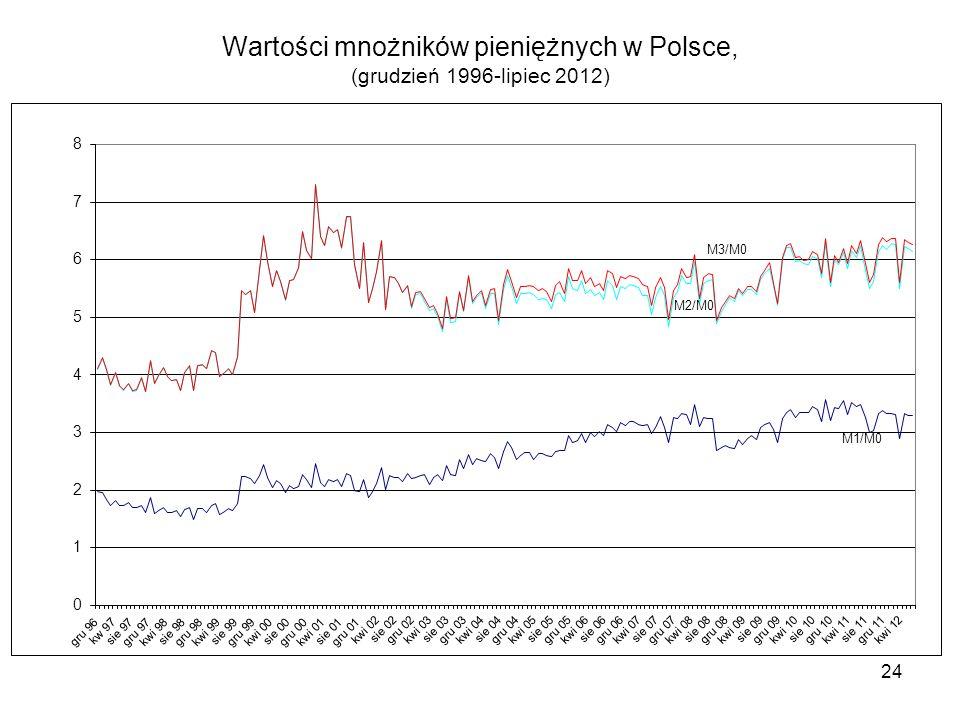 Wartości mnożników pieniężnych w Polsce, (grudzień 1996-lipiec 2012) 24