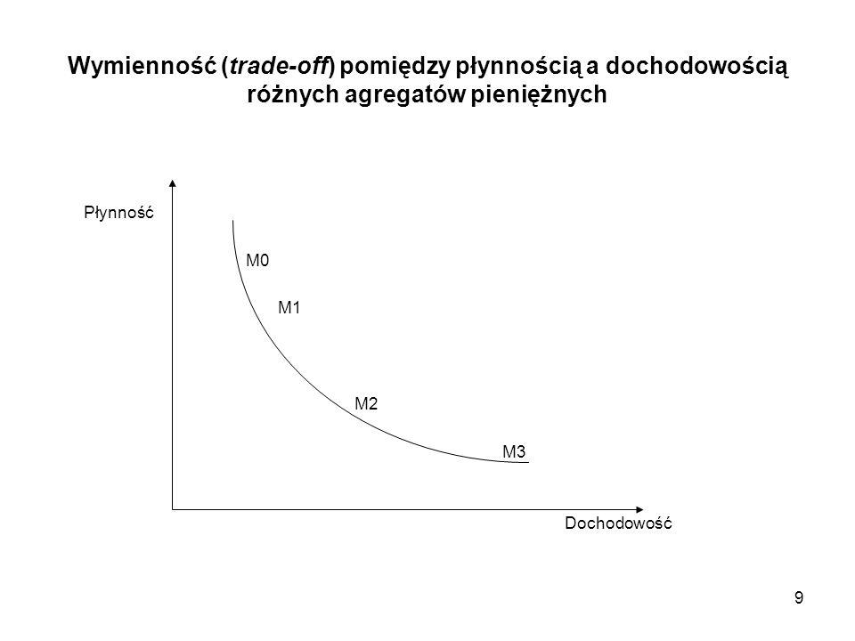 Wymienność (trade-off) pomiędzy płynnością a dochodowością różnych agregatów pieniężnych Płynność M0 M1 M2 M3 Dochodowość 9