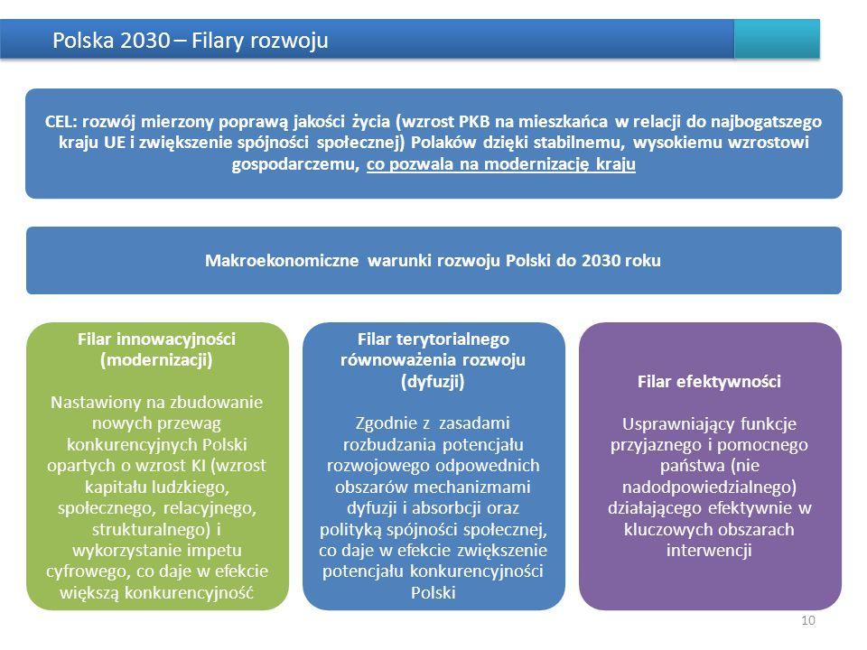 Polska 2030 – Filary rozwoju 10 CEL: rozwój mierzony poprawą jakości życia (wzrost PKB na mieszkańca w relacji do najbogatszego kraju UE i zwiększenie