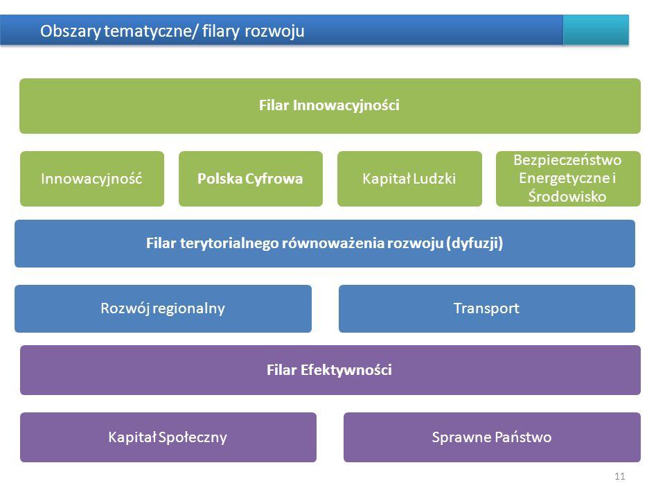 Obszary tematyczne/ filary rozwoju 11 Filar terytorialnego równoważenia rozwoju (dyfuzji)Rozwój regionalnyTransport Filar InnowacyjnościInnowacyjnośćP