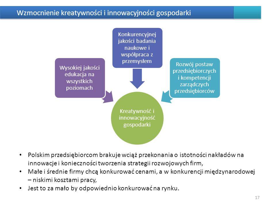 Wzmocnienie kreatywności i innowacyjności gospodarki 17 Kreatywność i innowacyjność gospodarki Wysokiej jakości edukacja na wszystkich poziomach Konku