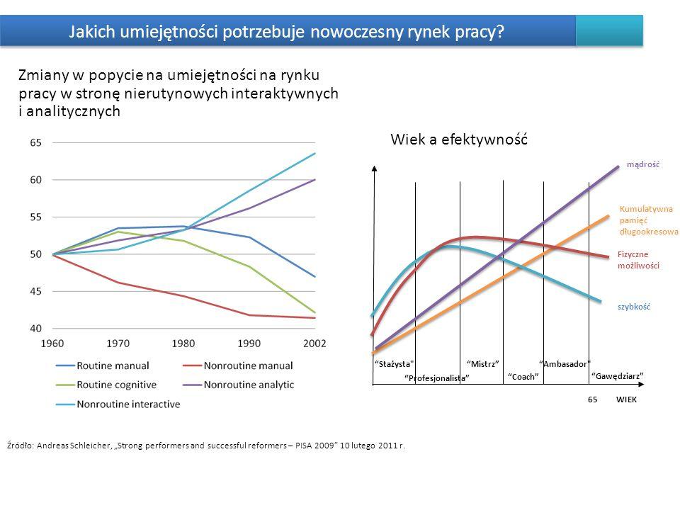 24 Źródło: Andreas Schleicher, Strong performers and successful reformers – PISA 2009 10 lutego 2011 r. Jakich umiejętności potrzebuje nowoczesny ryne