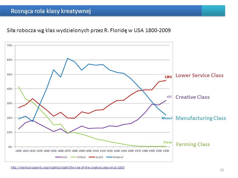 Rosnąca rola klasy kreatywnej Siła robocza wg klas wydzielonych przez R. Floridę w USA 1800-2009 26 Lower Service Class Creative Class Manufacturing C
