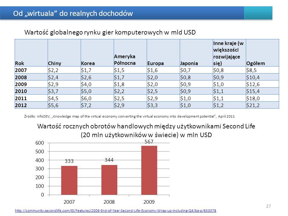 Od wirtuala do realnych dochodów RokChinyKorea Ameryka PółnocnaEuropaJaponia Inne kraje (w większości rozwijające się)Ogółem 2007$2,2$1,7$1,5$1,6$0,7$