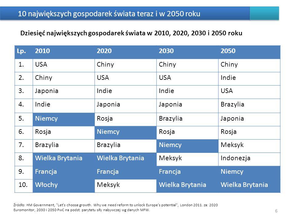 10 największych gospodarek świata teraz i w 2050 roku 6 Lp.2010202020302050 1.USAChiny 2.ChinyUSA Indie 3.JaponiaIndie USA 4.IndieJaponia Brazylia 5.N