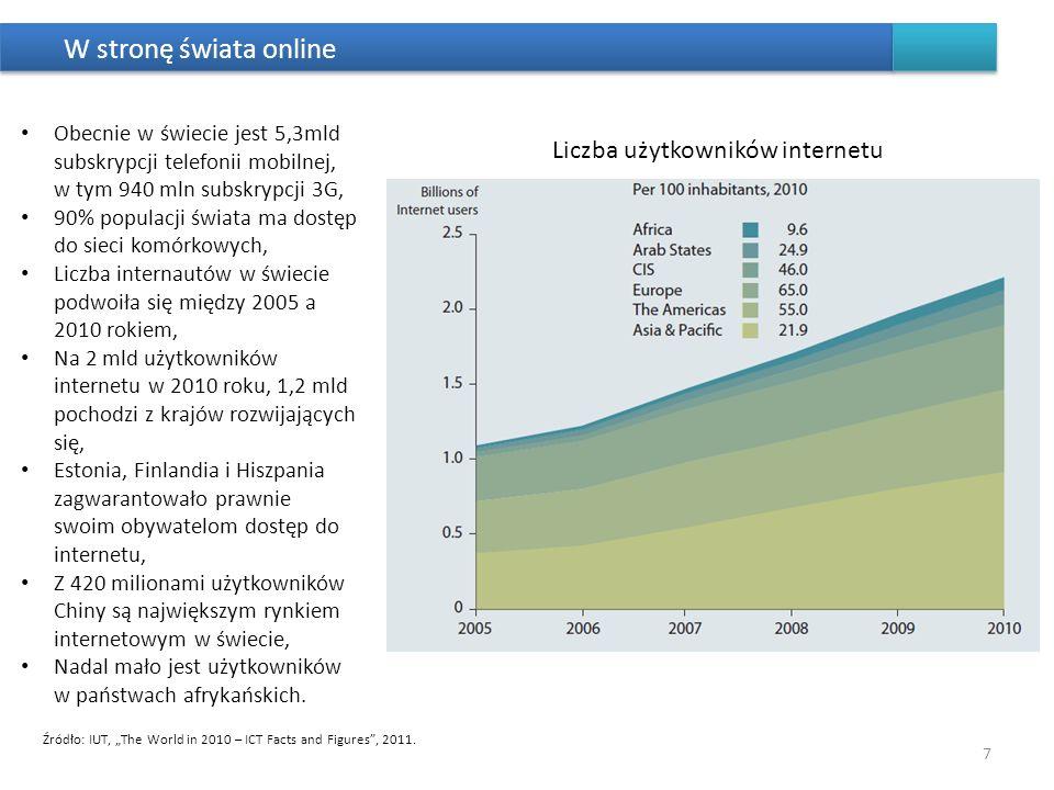 W stronę świata online Źródło: IUT, The World in 2010 – ICT Facts and Figures, 2011. 7 Obecnie w świecie jest 5,3mld subskrypcji telefonii mobilnej, w